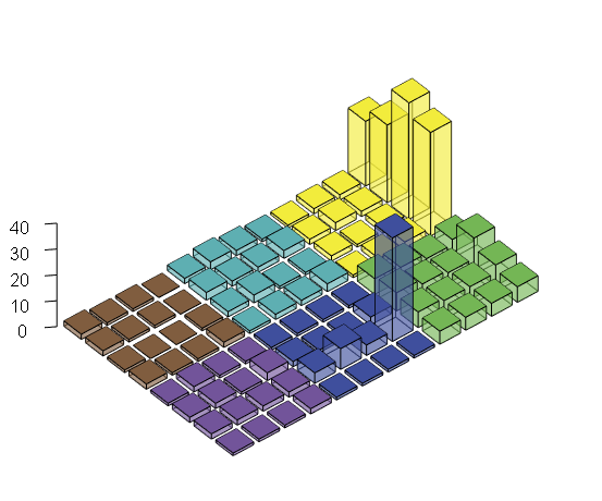 Legoplots in R (3D barplots in R)